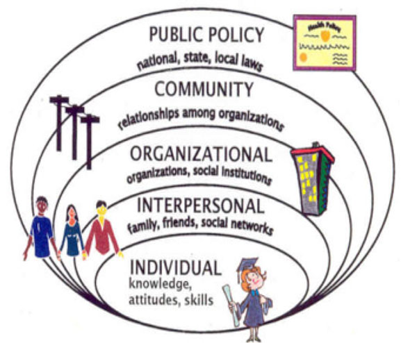 The Social Ecological Model of Behavior Change