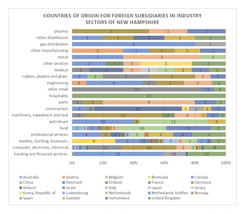 countires-of-origin-for-foreign-subsidaries-in-industry-sectors-of-nh