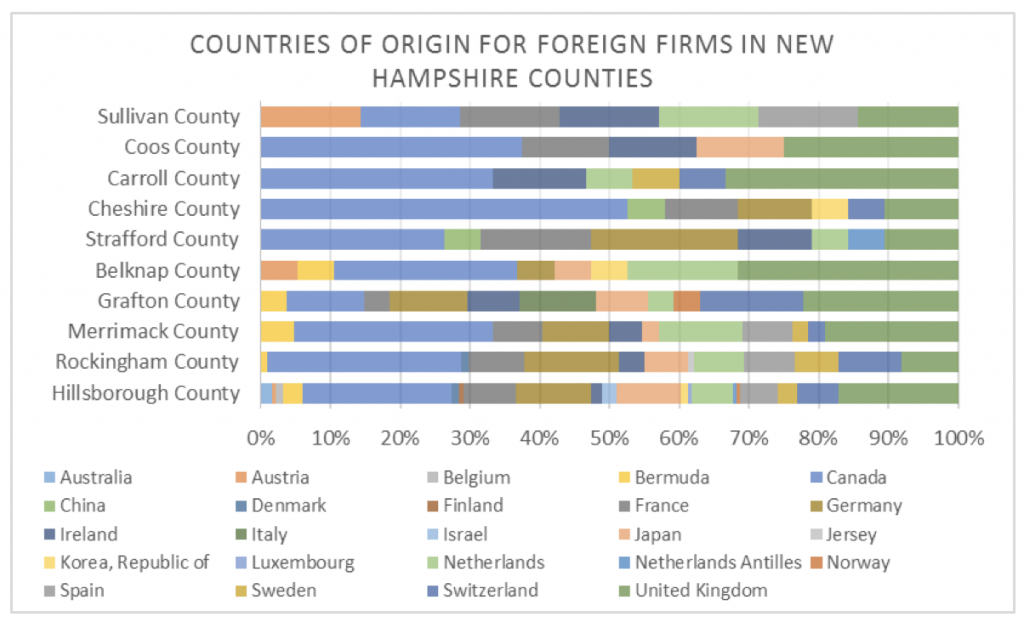 countries-of-origin-for-foreign-firms-in-nh-couties
