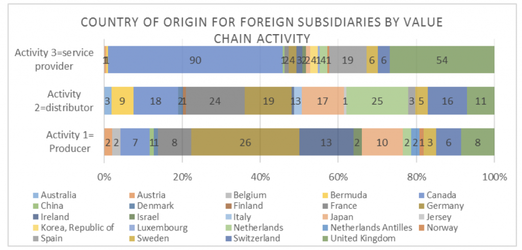 country-of-origin-for-foreign-subsidaries-by-value-chain-activity