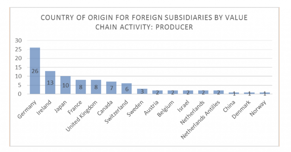 country-of-origin-for-foreign-subsidaries-by-value-chain-activity-producer