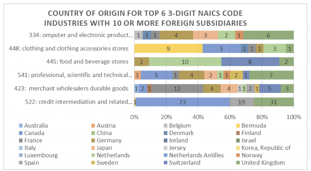 country-of-origin-for-top-6-3-digit-naics-code