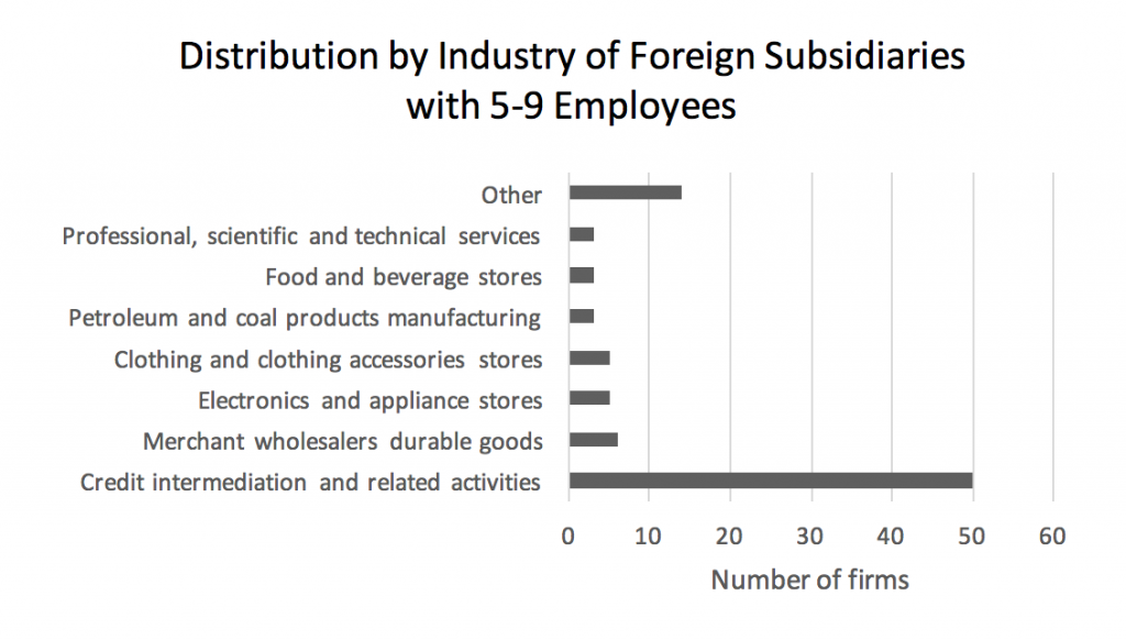 distribution-by-industry-of-foreign-subsidiaries-with-5-9-employees