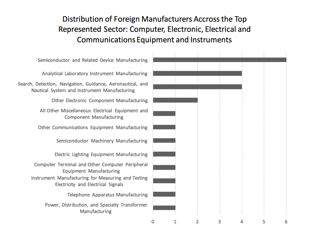 distribution-of-foreign-manufacturers-accross-the-top-represented-sector-computer-electronic-electrical-and-communications-equipment-and-instruments