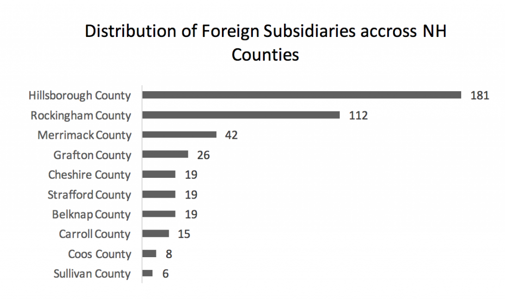 distribution-of-foreign-subsidiaries-accross-nh-counties