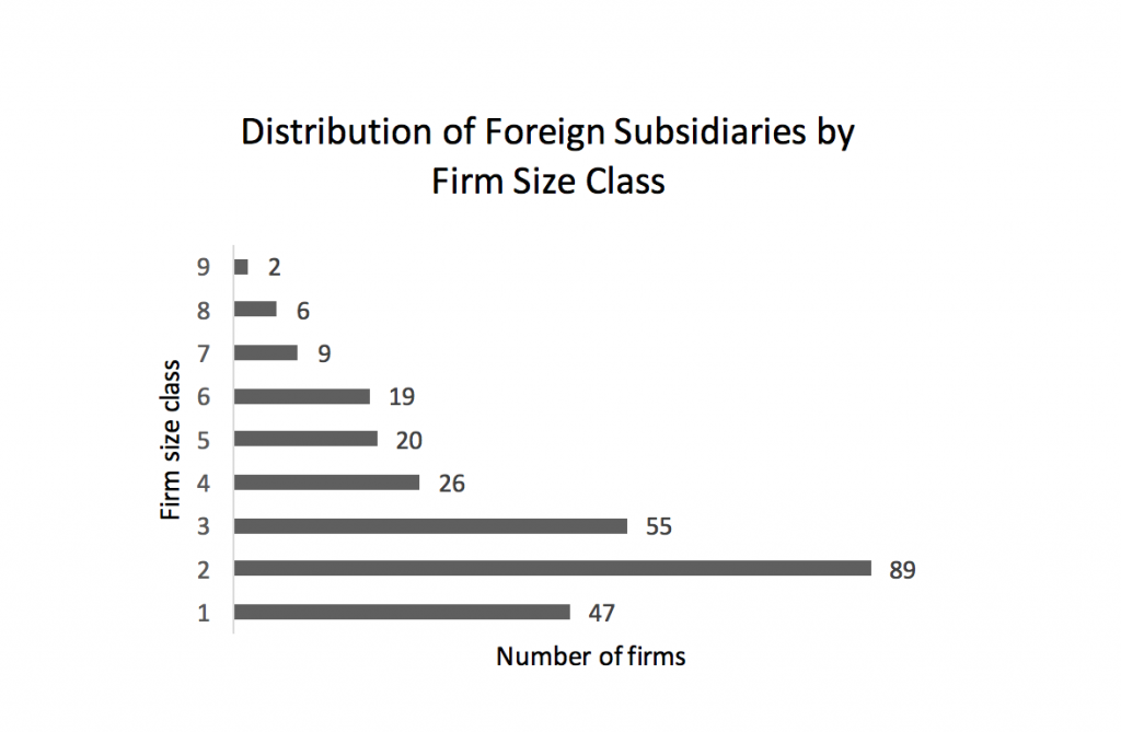 distribution-of-foreign-subsidiaries-by-firm-size-class