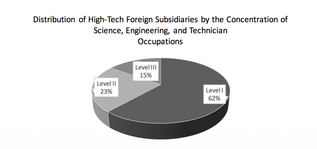 distribution-of-high-tech-foreign-subsidiaries-by-the-concentration-of-science-engineering-and-technician-occupations