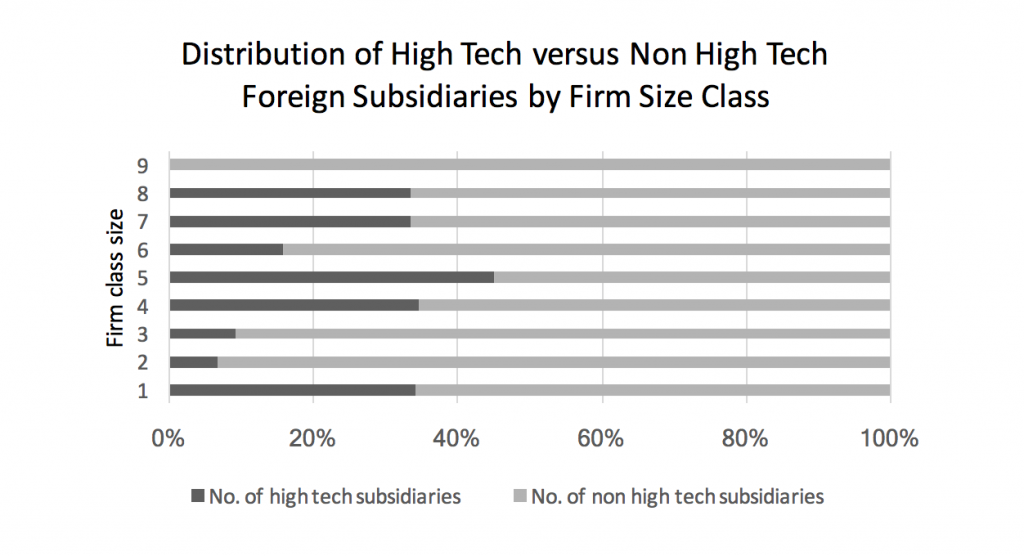 distribution-of-high-tech-versus-non-high-tech-foreign-subsidiaries-by-firm-size-class