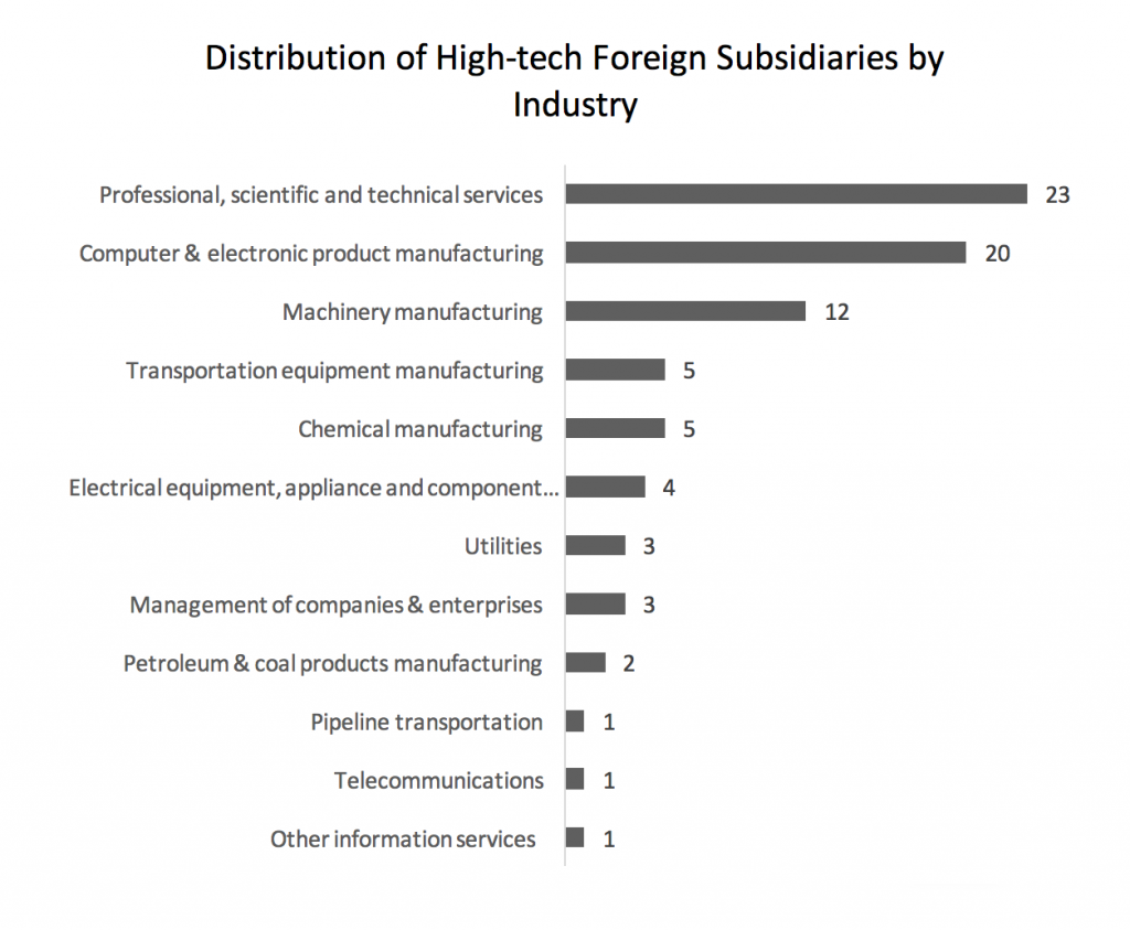 distribution-of-high-tech-foreign-subsidiaries-by-industry-2