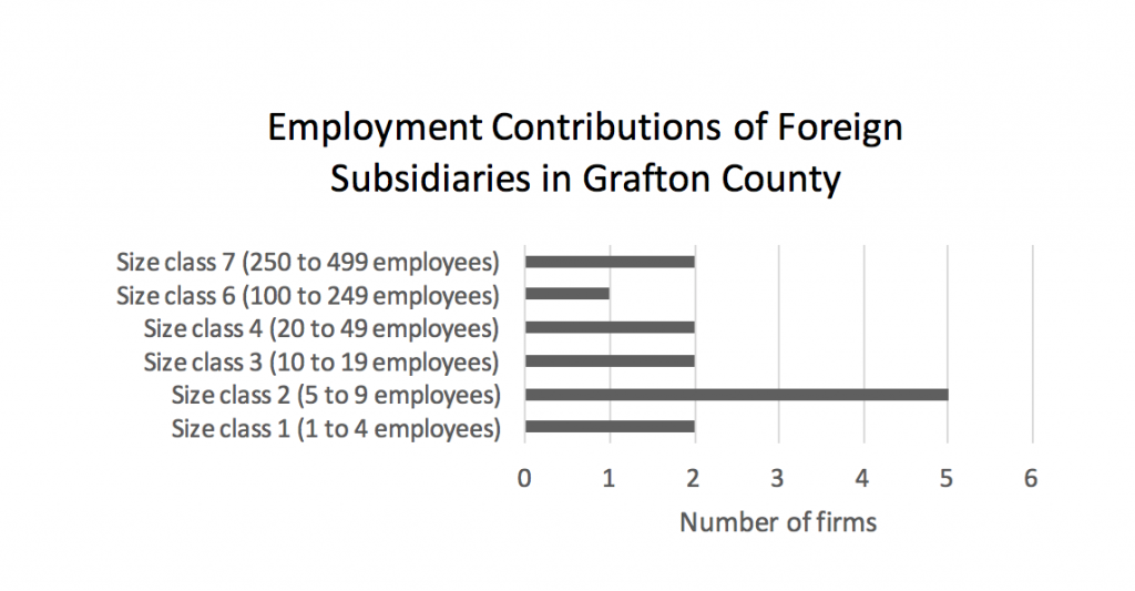employment-contributions-of-foreign-subsidiaries-in-grafton-county