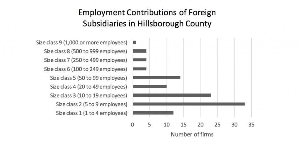 employment-contributions-of-foreign-subsidiaries-in-hillsborough-county