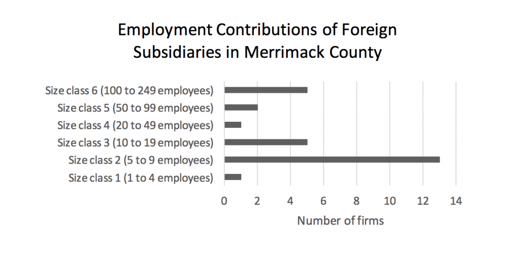 employment-contributions-of-foreign-subsidiaries-in-merrimack-county