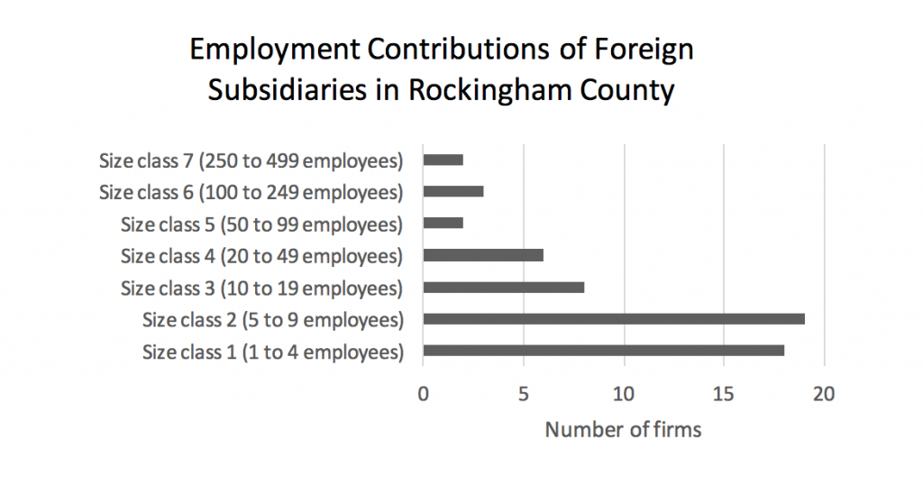 employment-contributions-of-foreign-subsidiaries-in-rockingham-county2