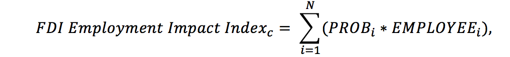 fdi-employment-impact-indexc