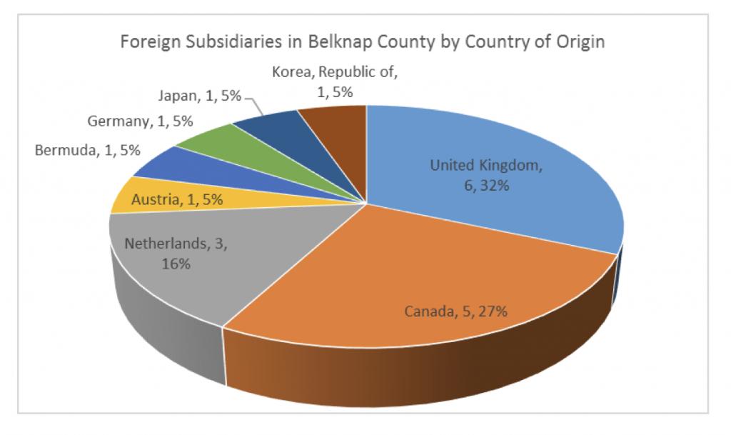 foreign-subsidaries-in-belknap-county
