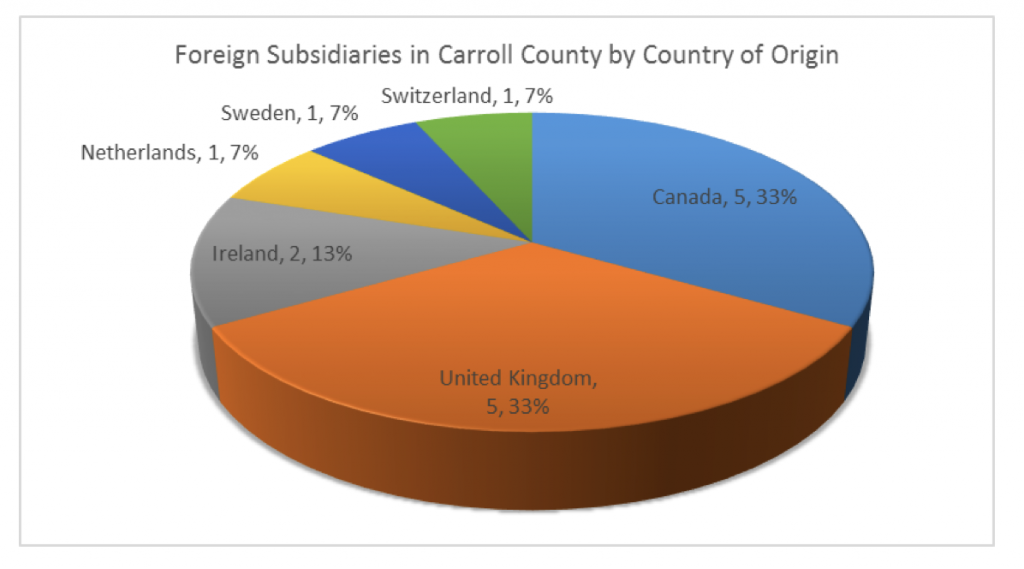 foreign-subsidaries-in-caroll-county