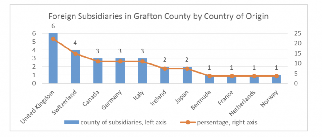 foreign-subsidaries-in-grafton-county