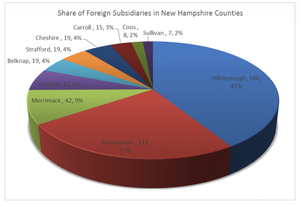 foreign-subsidaries-in-nh-counties