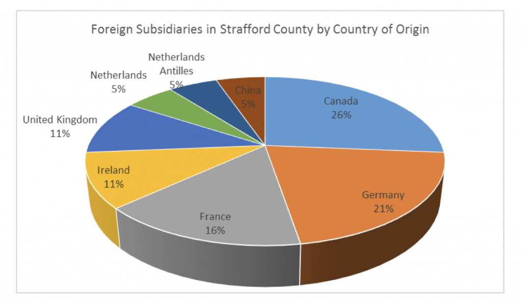 foreign-subsidaries-in-strafford-county