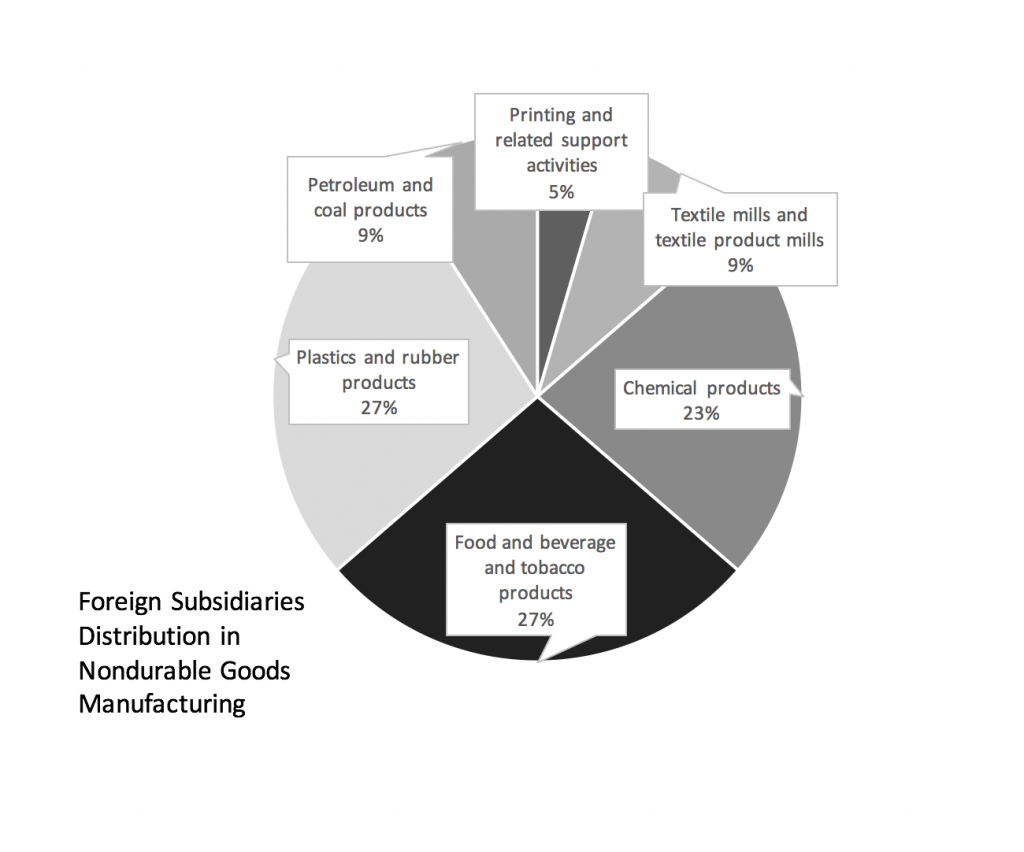 foreign-subsidiaries-distribution-in-nondurable-goods-manufacturing