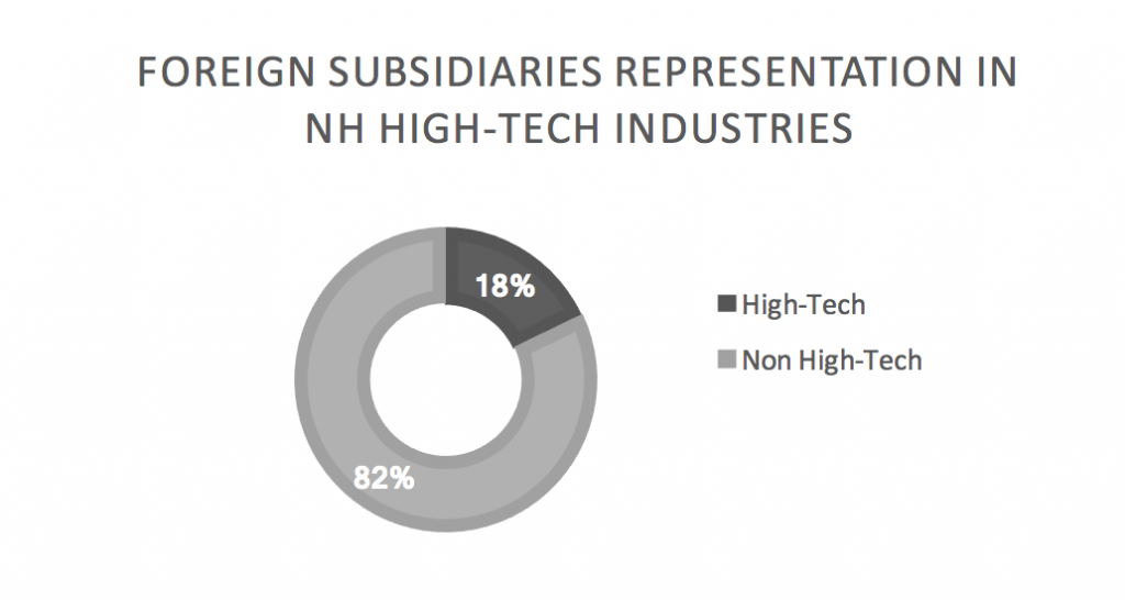 foreign-subsidiaries-representation-in-nh-high-tech-industries