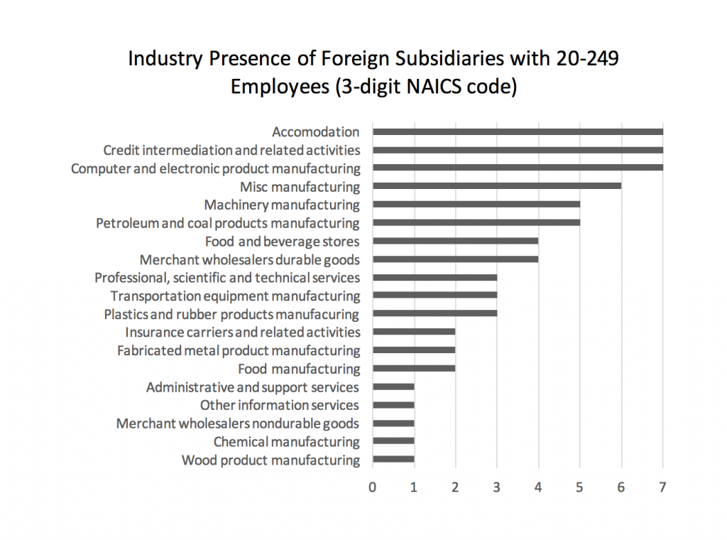 industry-presence-of-foreign-subsidiaries-with-20-249-employees-3-digit-naics-code