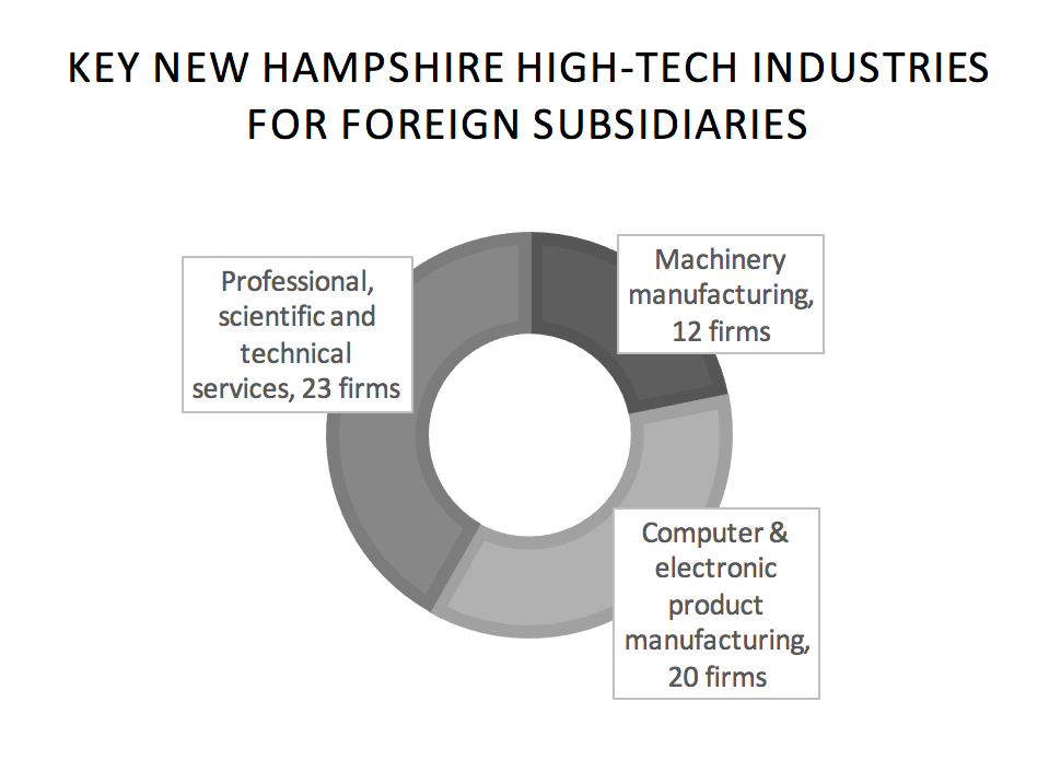 key-new-hampshire-high-tech-industries-for-foreign-subsidiaries