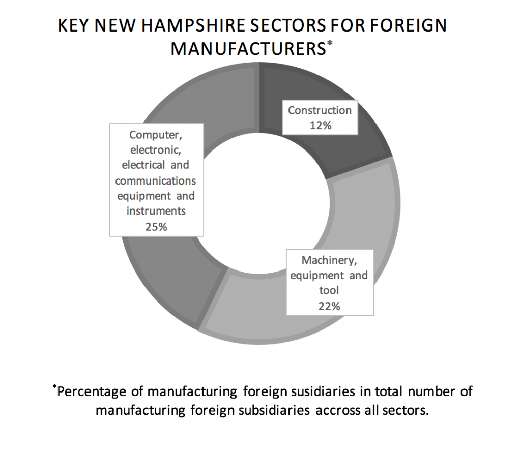 key-new-hampshire-sectors-for-foreign-manufacturers