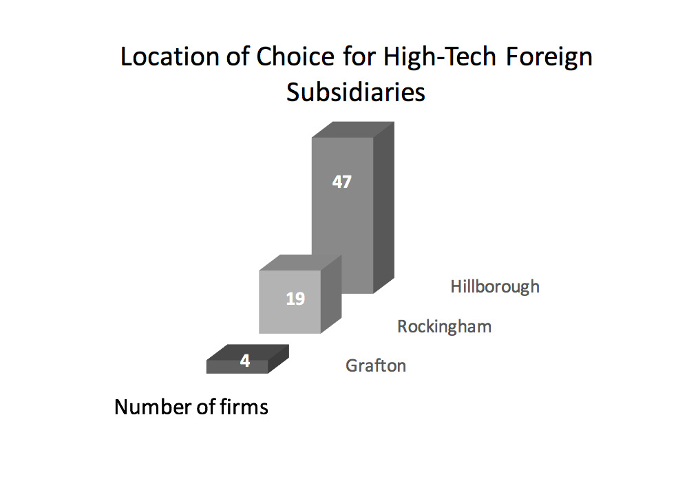 location-of-choice-for-high-tech-foreign-subsidiaries