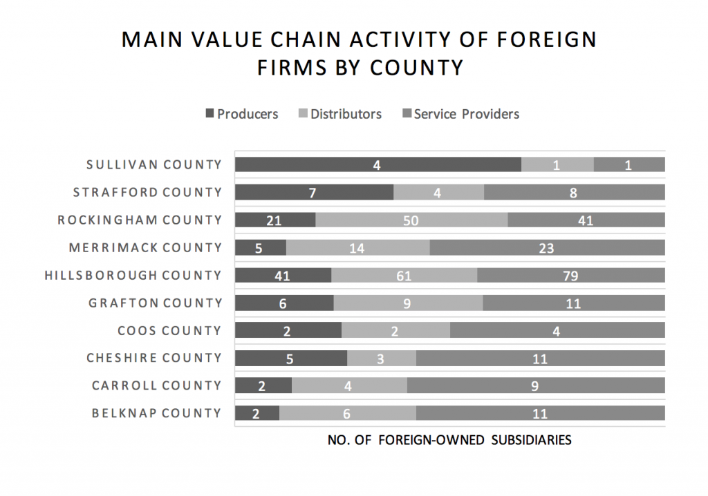 main-value-chain-activity-of-foreign-firms-by-county