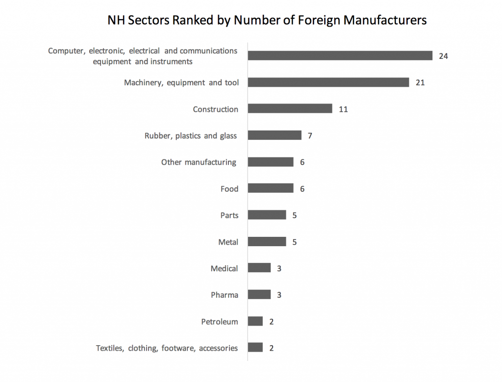 nh-sectors-ranked-by-number-of-foreign-manufacturers