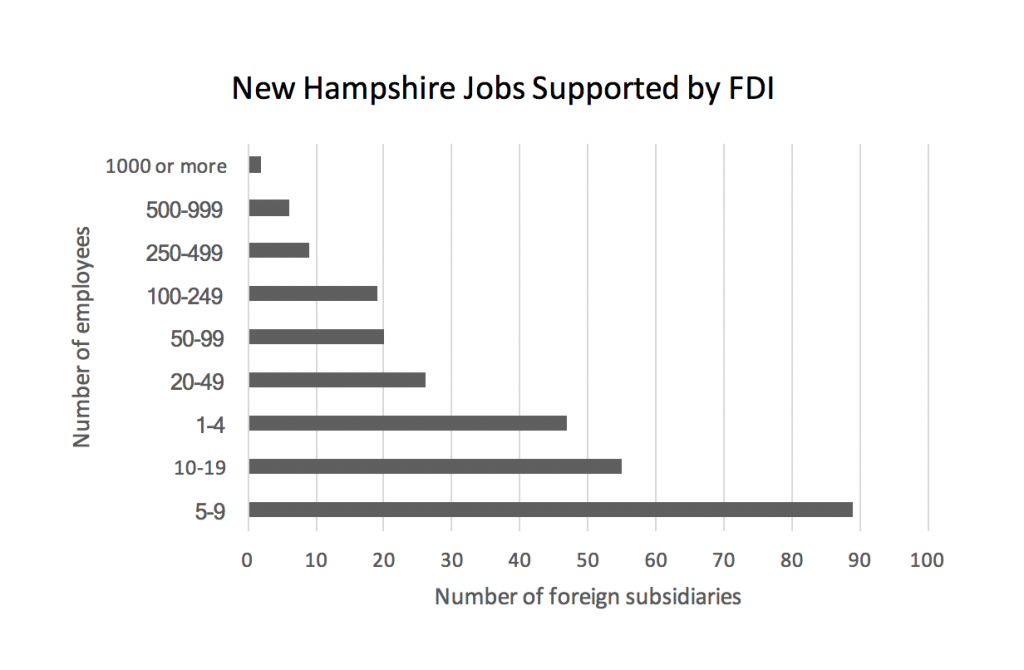 new-hampshire-jobs-supported-by-fdi