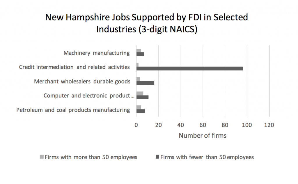 new-hampshire-jobs-supported-by-fdi-in-selected-industries-3-digit-naics