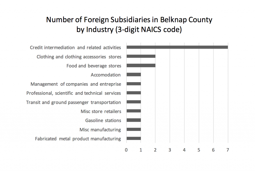 number-of-foreign-subsidiaries-in-belknap-county-by-industry-3-digit-naics-code