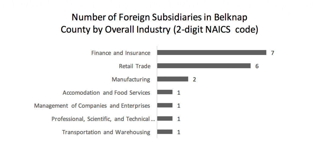 number-of-foreign-subsidiaries-in-belknap-county-by-overall-industry-2-digit-naics-code