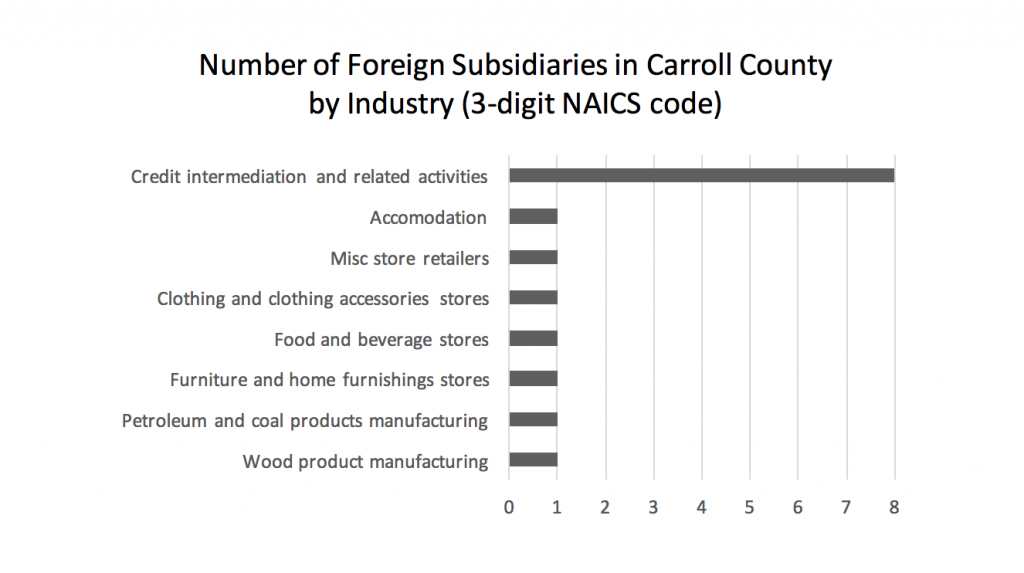 number-of-foreign-subsidiaries-in-carroll-county-by-industry-3-digit-naics-code