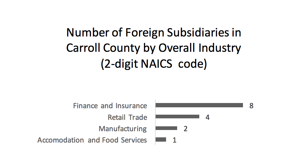 number-of-foreign-subsidiaries-in-carroll-county-by-overall-industry-2-digit-naics-code