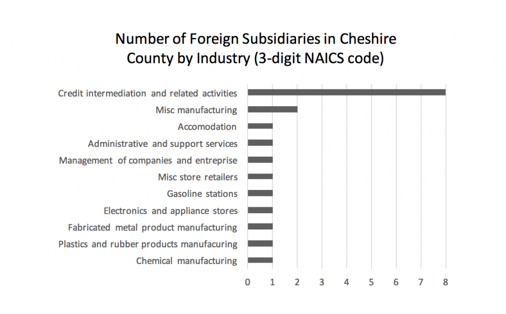 number-of-foreign-subsidiaries-in-cheshire-county-by-industry-3-digit-naics-code
