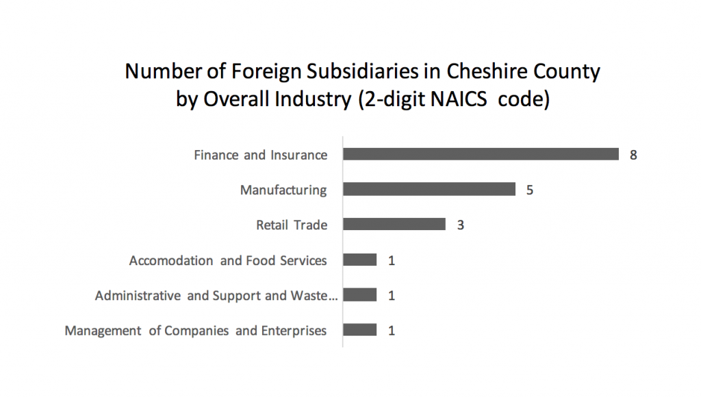 number-of-foreign-subsidiaries-in-cheshire-county-by-overall-industry-2-digit-naics-code