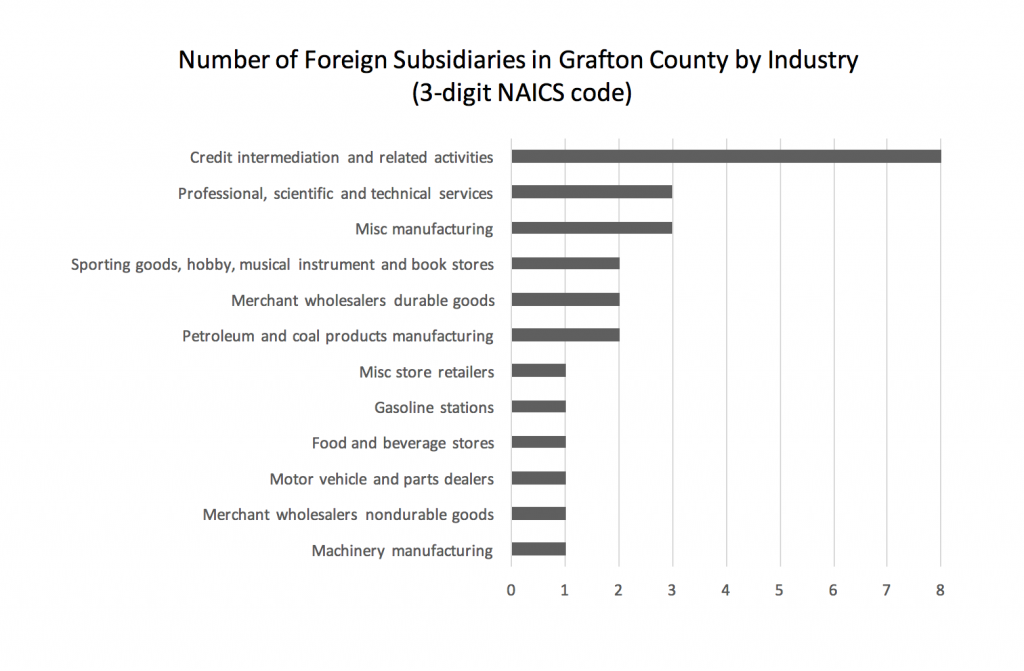 number-of-foreign-subsidiaries-in-grafton-county-by-industry-3-digit-naics-code