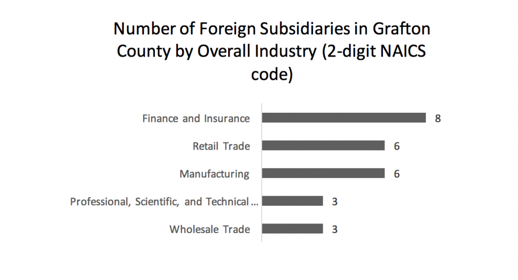 number-of-foreign-subsidiaries-in-grafton-county-by-overall-industry-2-digit-naics-code