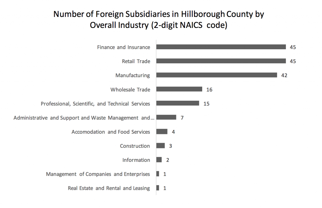 number-of-foreign-subsidiaries-in-hillborough-county-by-overall-industry-2-digit-naics-code