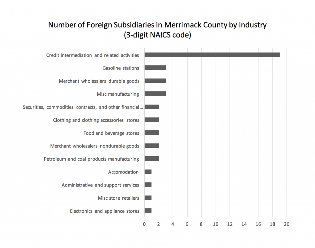 number-of-foreign-subsidiaries-in-merrimack-county-by-industry-3-digit-naics-code