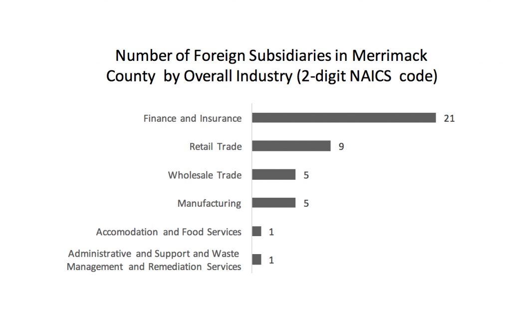 number-of-foreign-subsidiaries-in-merrimack-county-by-overall-industry-2-digit-naics-code