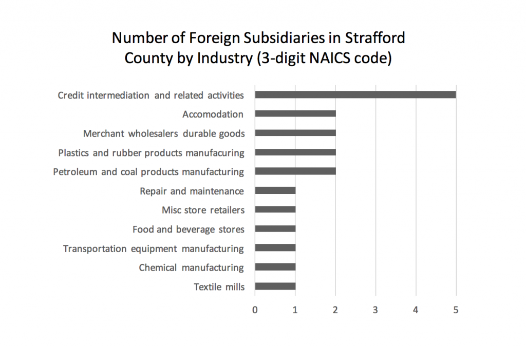 number-of-foreign-subsidiaries-in-strafford-county-by-industry-3-digit-naics-code