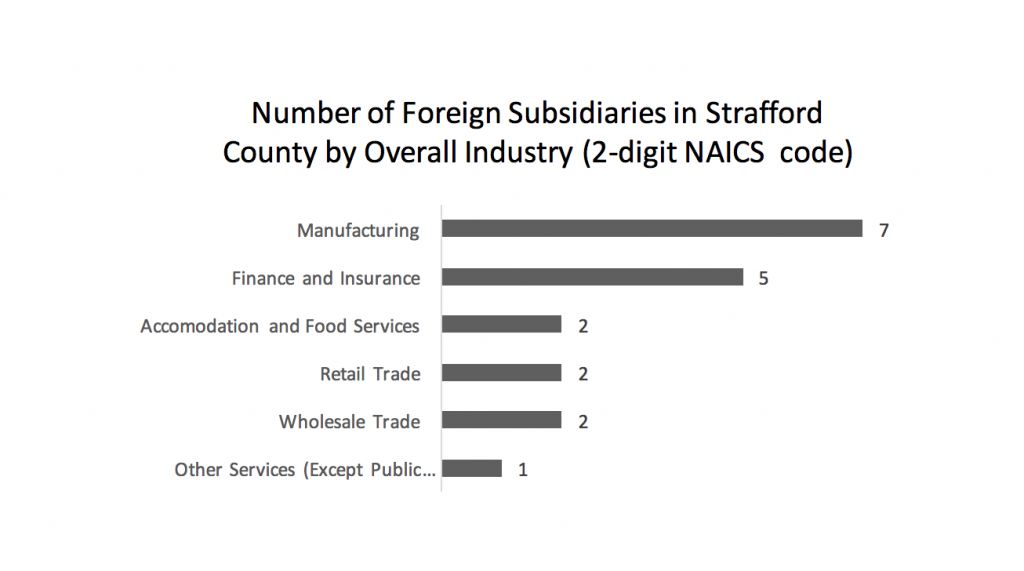 number-of-foreign-subsidiaries-in-strafford-county-by-overall-industry-2-digit-naics-code