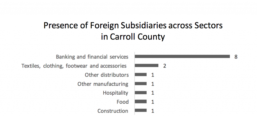 presence-of-foreign-subsidiaries-across-sectors-in-carroll-county