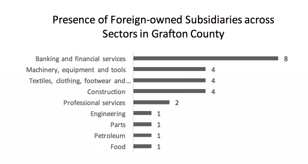 presence-of-foreign-subsidiaries-across-sectors-in-grafton-county