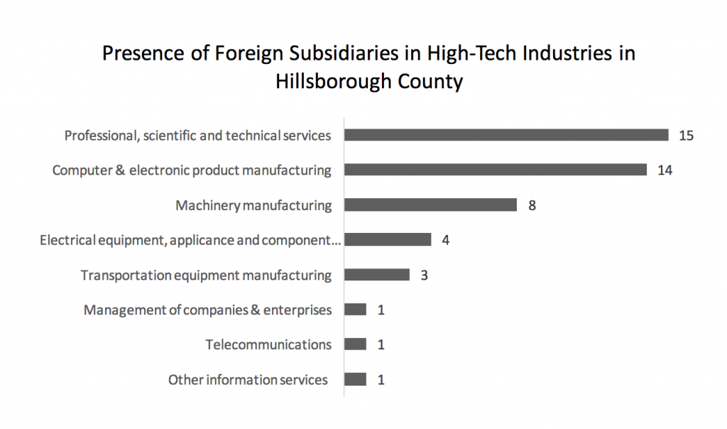 presence-of-foreign-subsidiaries-in-high-tech-industries-in-hillsborough-county