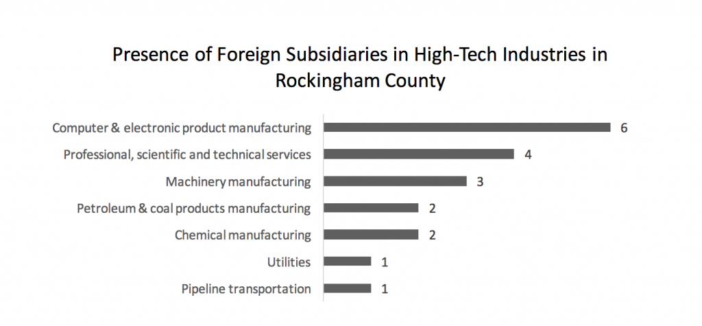 presence-of-foreign-subsidiaries-in-high-tech-industries-in-rockingham-county